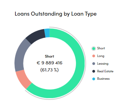 loan tenor