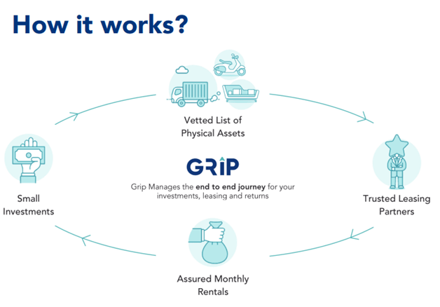 Leasing Finance @12% Tax Free-GRIPInvest – Random DimES
