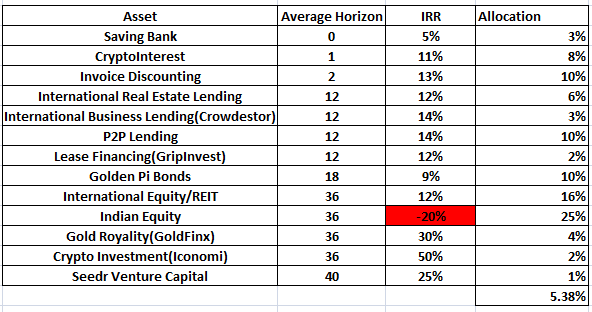 Equity negative