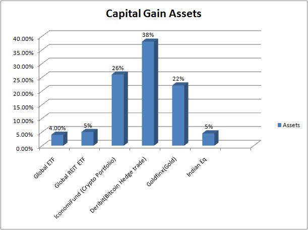capital aseets