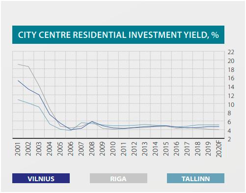 estonia realestate
