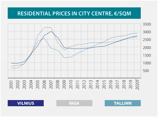 baltic realestate