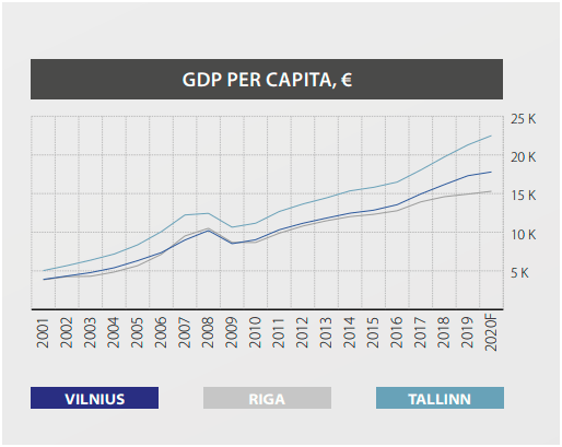 gdp baltic