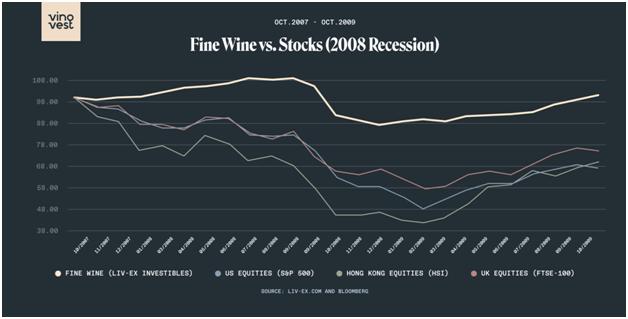 wine vs stocks 2008