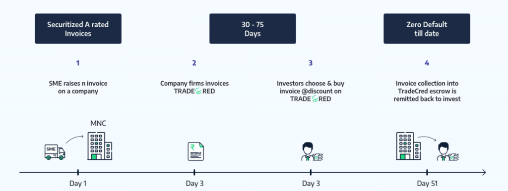 Tradecred model