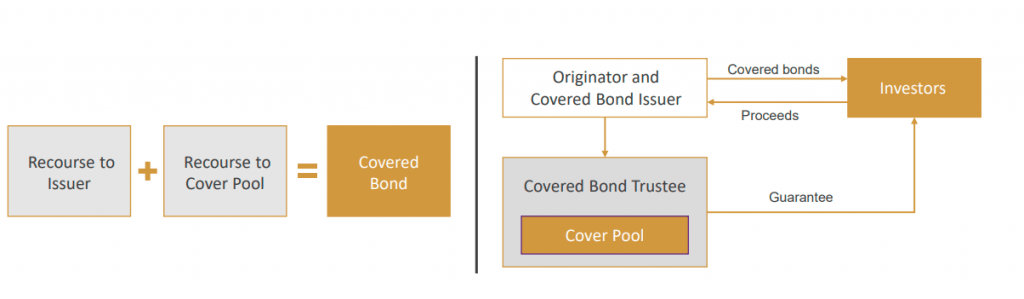GrowFix covered bond