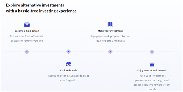 klubworks investment process