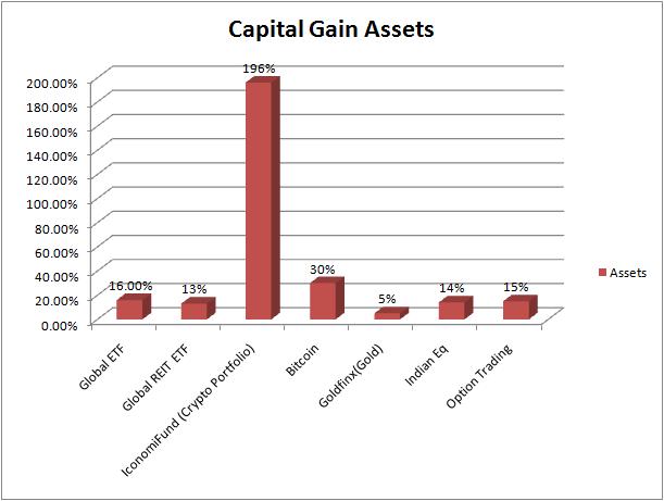 alternate capital gain