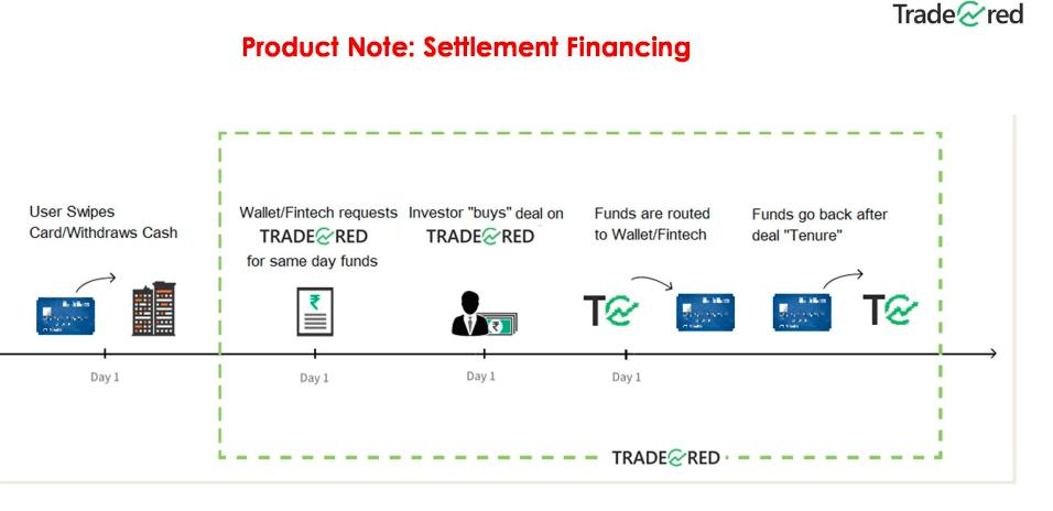 TradeCred Settlement Finance
