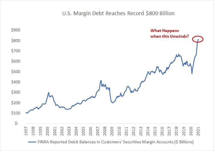 Margin Lending USA