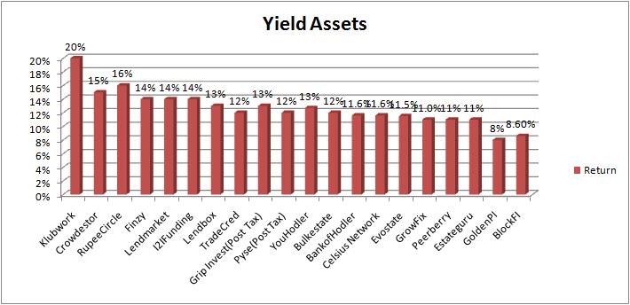 alternate assets