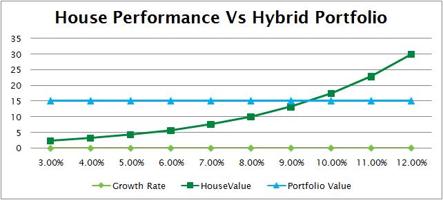 Real Estate vs Hybrid