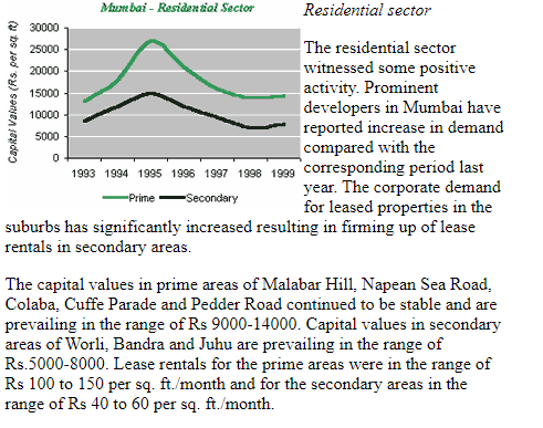 Real Estate  Price 1999