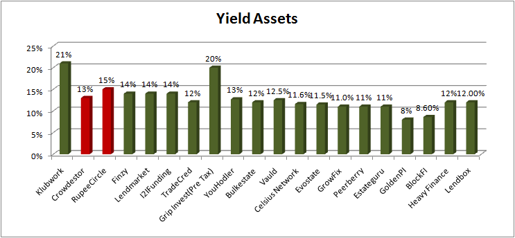 Yield Assets