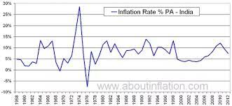 india inflation