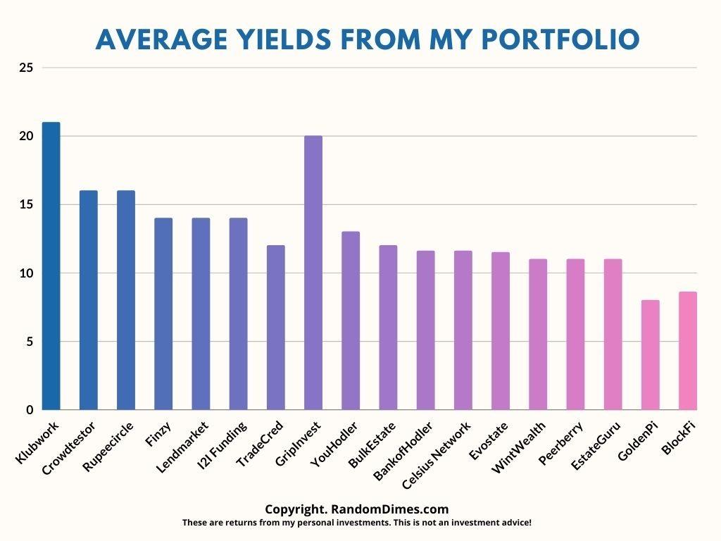 Portfolio Yields