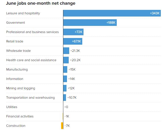 US employment data