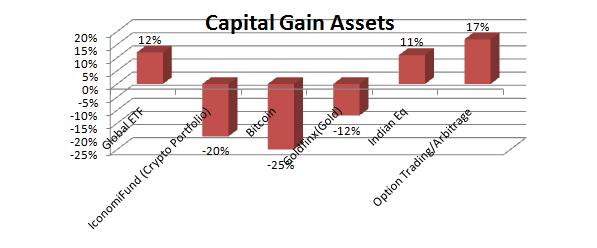 Capital gain Asset