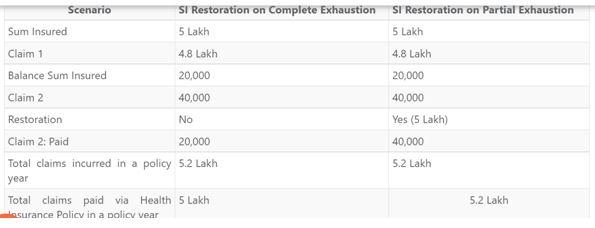 restoration insurance