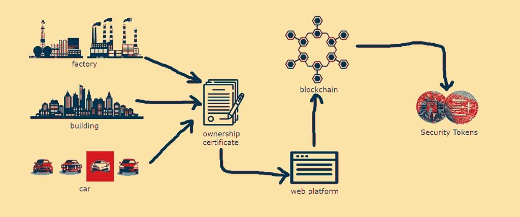 Asset Tokenization Fintelum