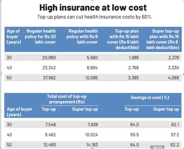 super top up insurance