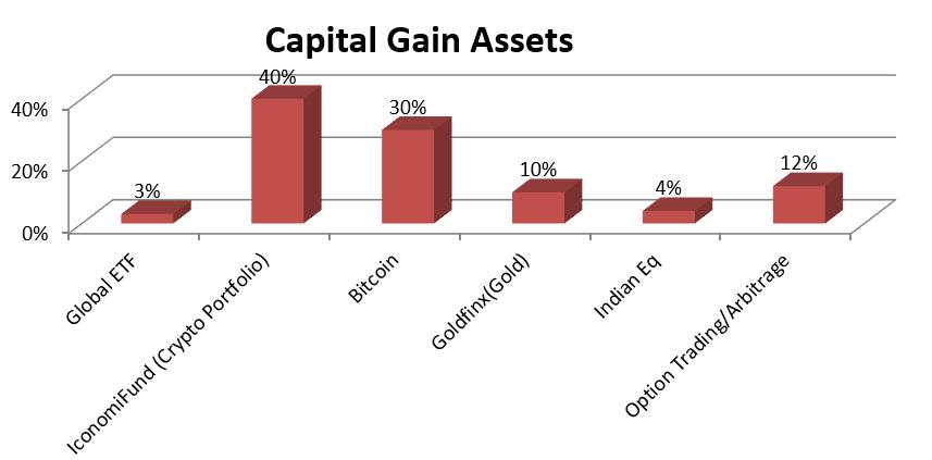Crypto Performance