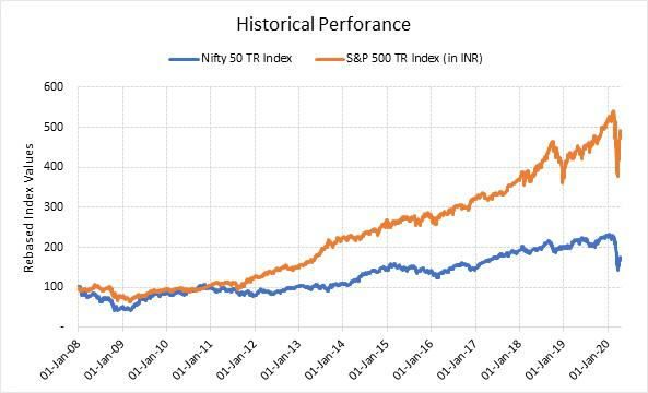 Nifty vs S&P
