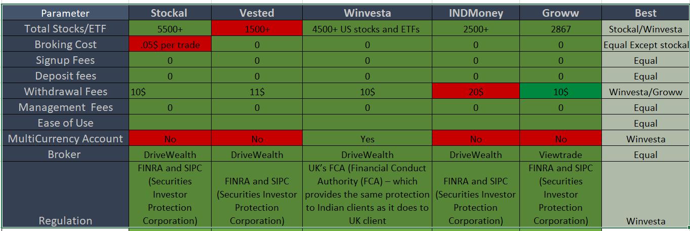 Stockal vs vested vs Winvesta